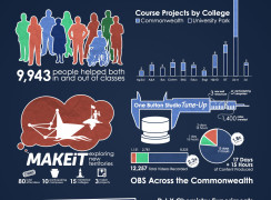 Fall 2015 Infographic